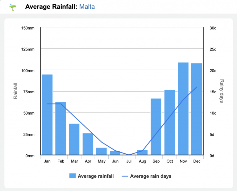 Monthly rainfall in Malta - malta travel guide