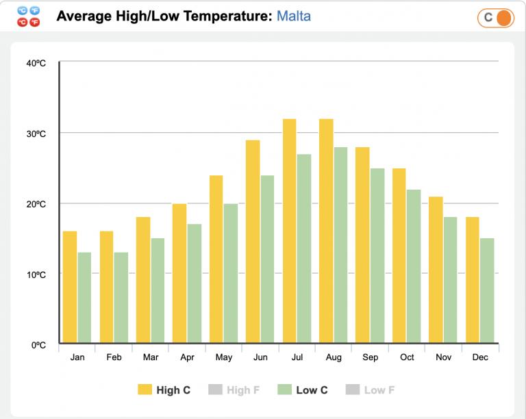 High & low temp in malta - malta travel guide