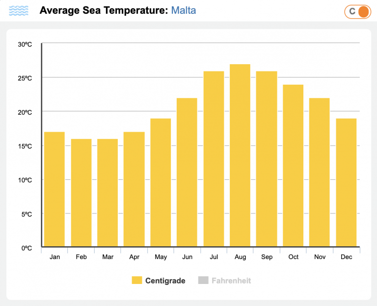 sea water temperature in Malta - malta travel guide