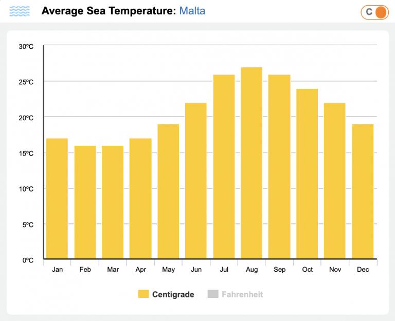 sea water temperature in Malta - malta travel guide